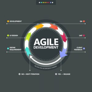 Futuralistech.com Agile Transformation